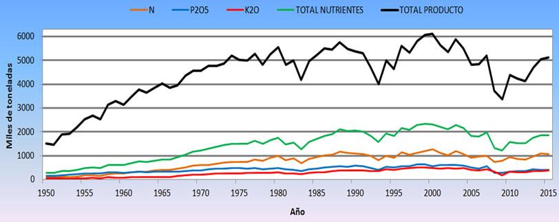 Evolución del consumo de fertilizantes minerales en España.
