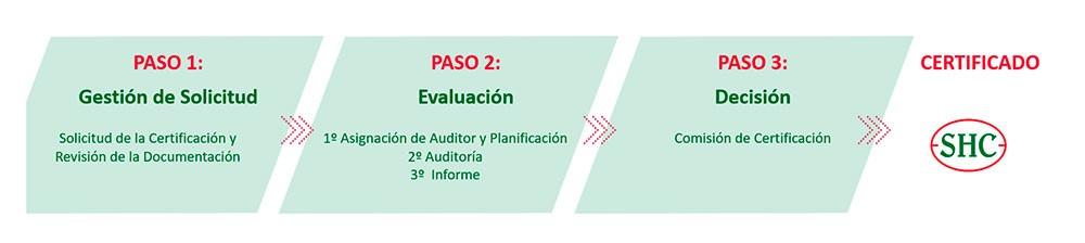 Proceso de certificación que se lleva a cabo